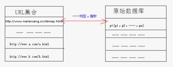 搜索引擎工作的基础流程与原理