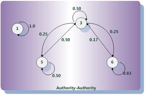什么是SALSA算法?SALSA算法详解和在seo中的应用