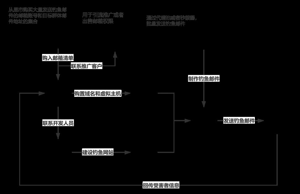 通过一封钓鱼邮件,溯源分析背后的产业链(教科书)