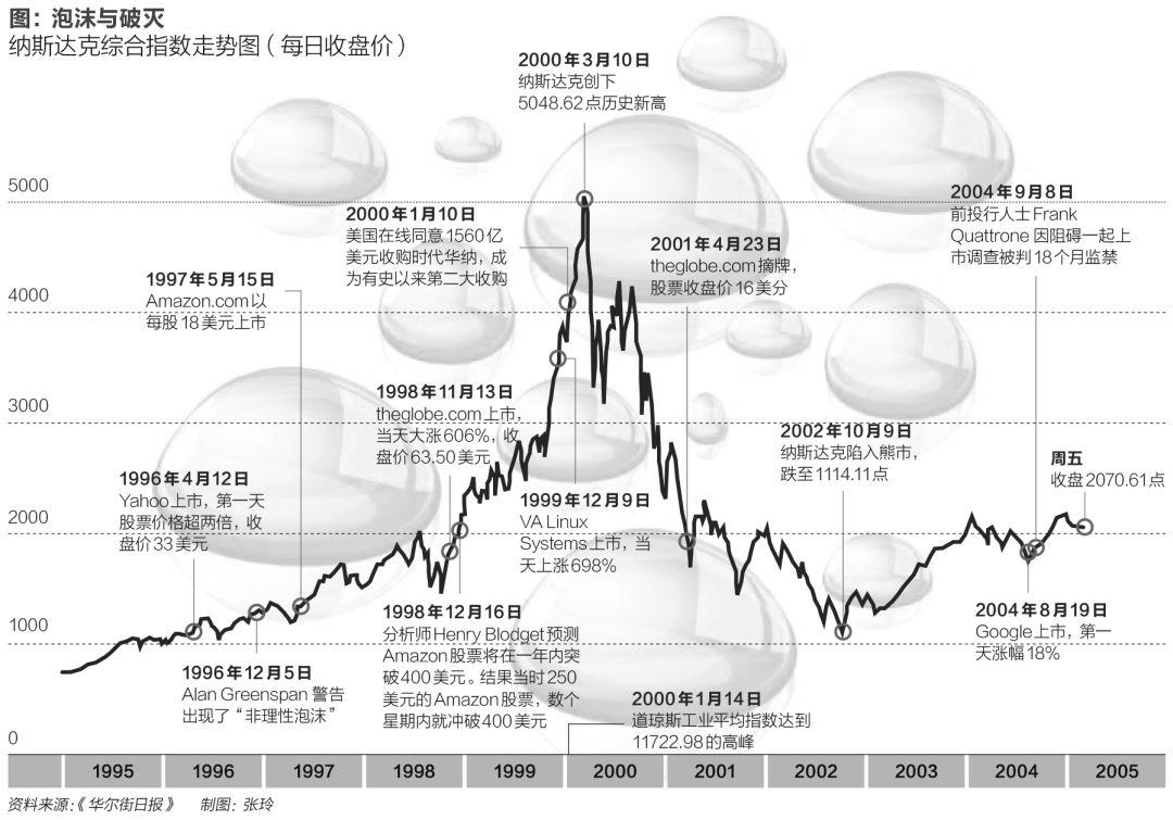 网上卖猫砂,都能拿到1亿美元投资:经济泡沫不一定是坏事?