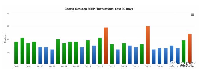 SEO周资讯:Google DeepRank/Google搜索排名算法问题/微软广告新促销扩展...
