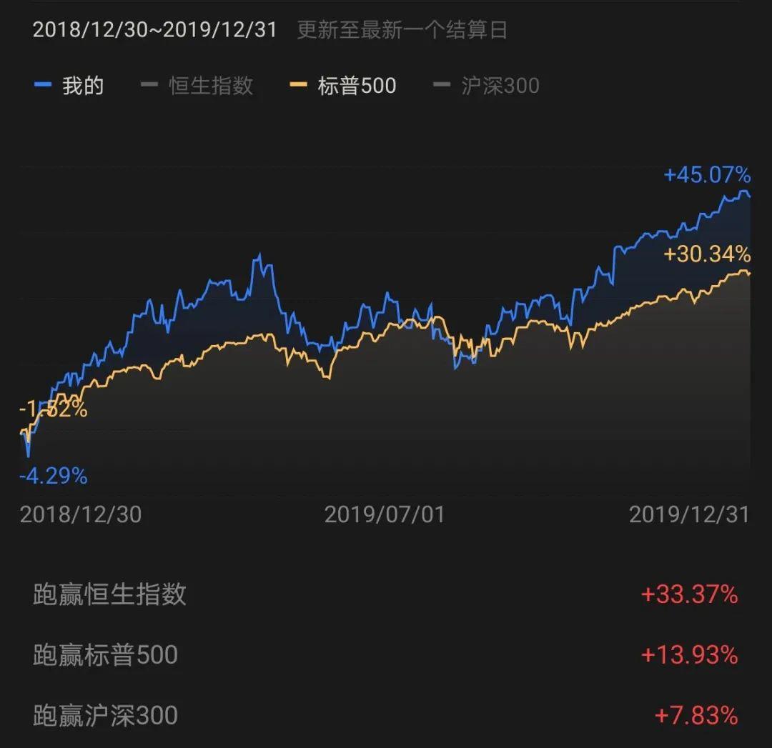 +100%的2020年投资总结:哪些决策让我盈利或亏损?