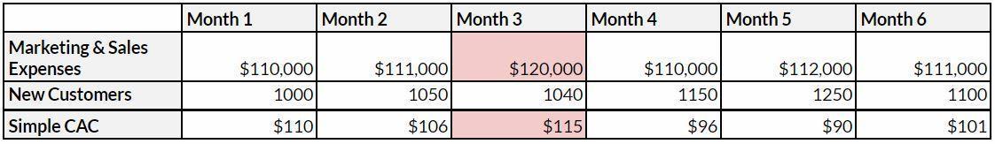 如何计算获客成本CAC(获客成本的计算方法)