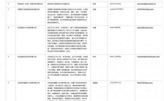 163个主流 MCN 机构联系方式
