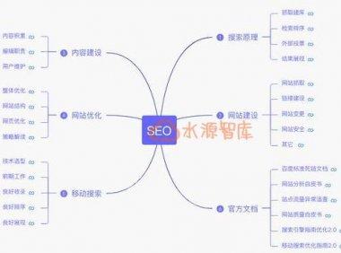 垂直电商SEO进化三步曲